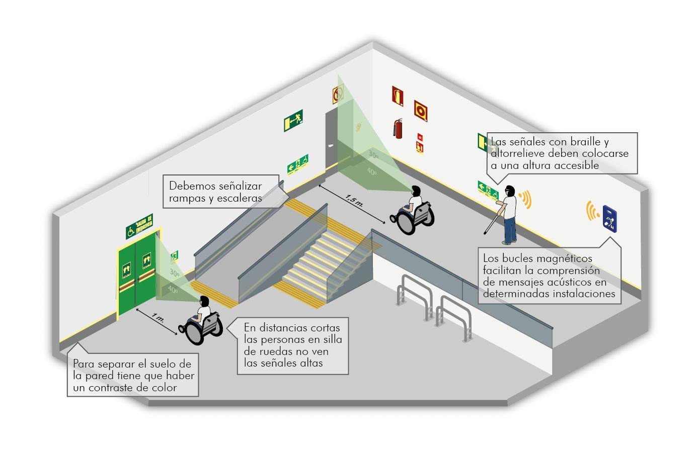 Proyectos de accesibilidad